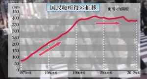 国民総所得の推移